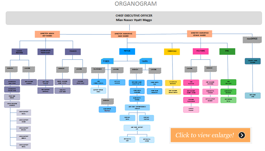 organogram lged 11136 Organogram of lged (proposed) local government division total manpower: manpower 5 1 ce 1 stgr/co 1 driver 2 mlss manpower 4 manpower 204 1 asst ce 1 sttypst/co 3 ee 61 ae.